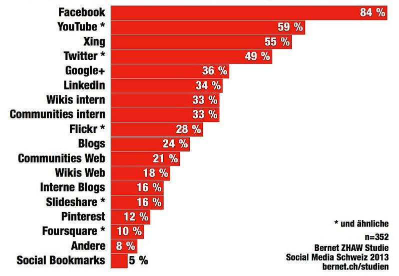 Studie: Hitparade Social Media Kanäle