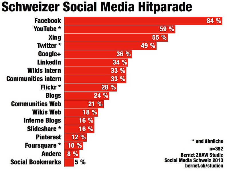 Studie Social Media Kanäle