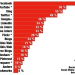 Studie: Hitparade Social Media Kanle