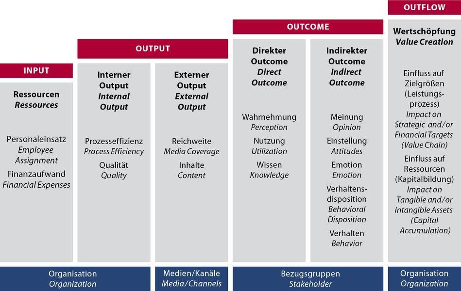 wirkungsstufenmodell - Unternehmenswerte Beispiele