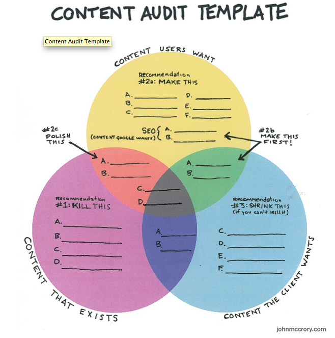 Ein Audit Als Auftakt Zur Content Strategie